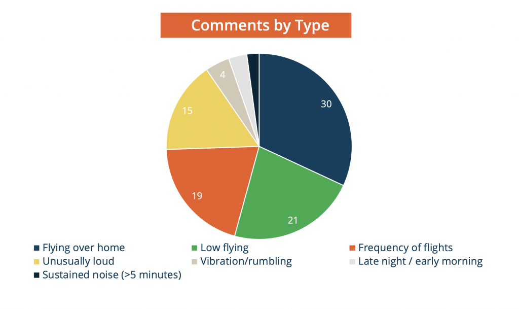 Noise comments by type pie chart